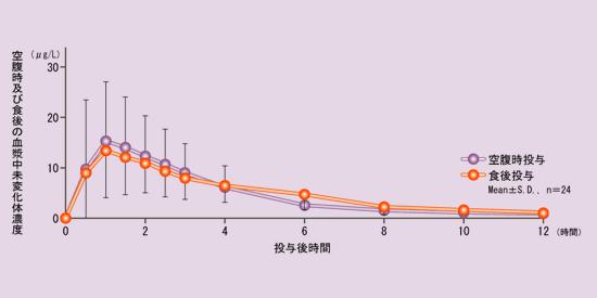 空腹時及び食後の血漿中未変化体濃度