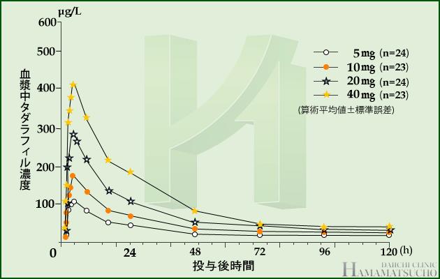 シアリス血漿中濃度グラフ