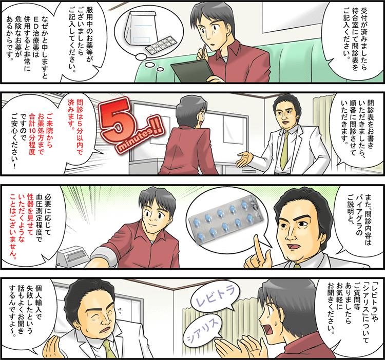 問診|漫画処方の流れ〜初診編