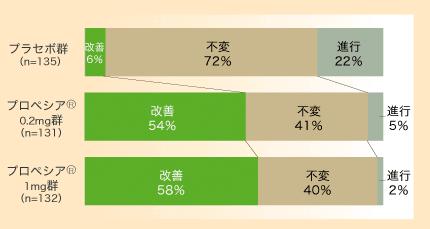 国内投与試験(1年間)