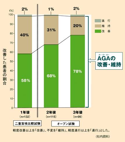 改善した患者の割合