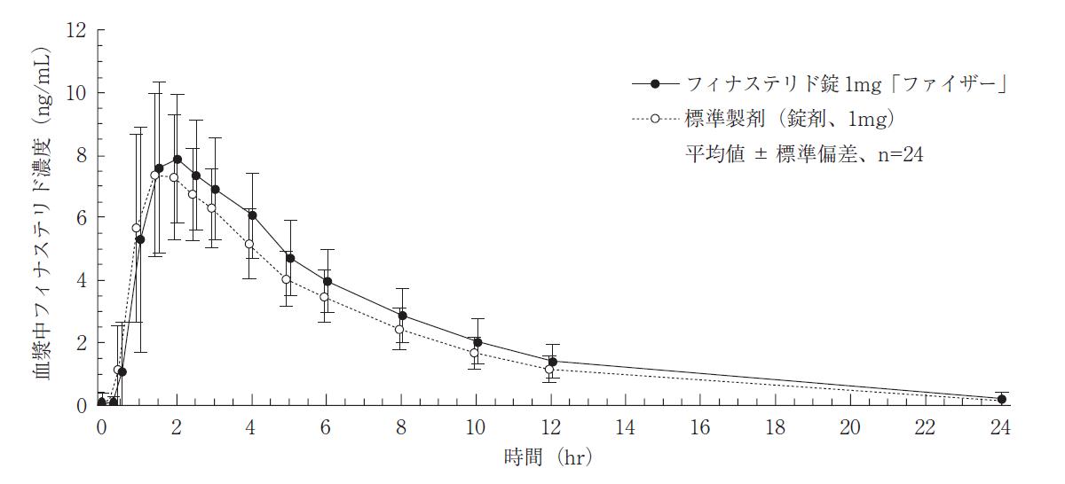 血漿中フィナステリド濃度のグラフ