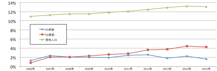 70〜79歳の年度別のED初診・ED再診・男性人口構成比率比較グラフ