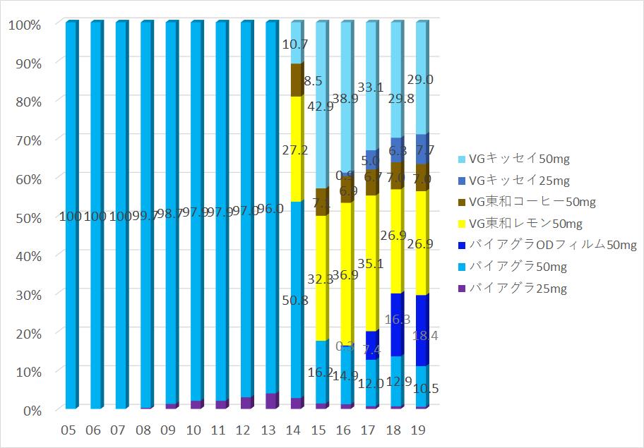 グラフ:バイアグラ25mg・バイアグラ50mg・バイアグラODフィルム50mg・バイアグラジェネリック50mgの処方数割合(2004年〜2016年)