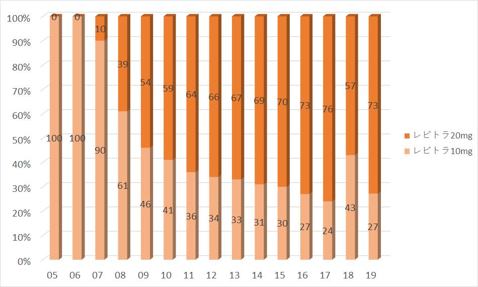 グラフ:レビトラ10mgとレビトラ20mgの処方数割合(2004年〜2016年)