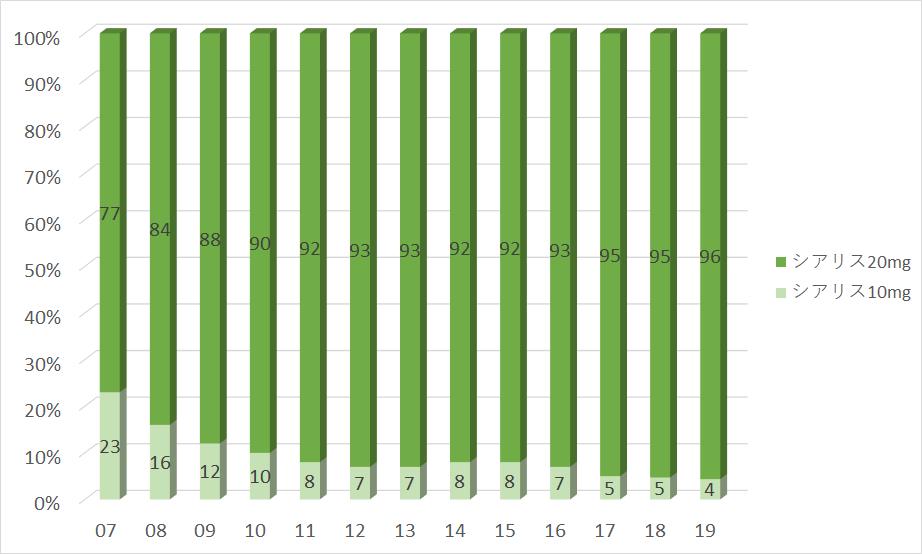 グラフ:シアリス10mgとシアリス20mgの処方数割合(2007年〜2016年)