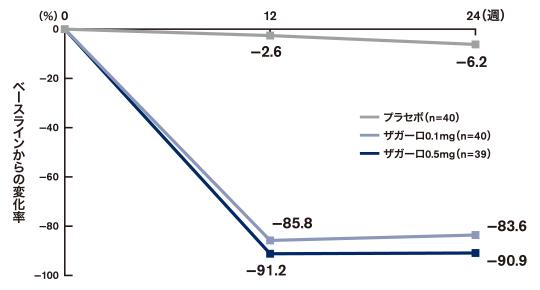 男性型脱毛症患者における血清中DHT濃度のベースラインからの変化率(日本人集団)