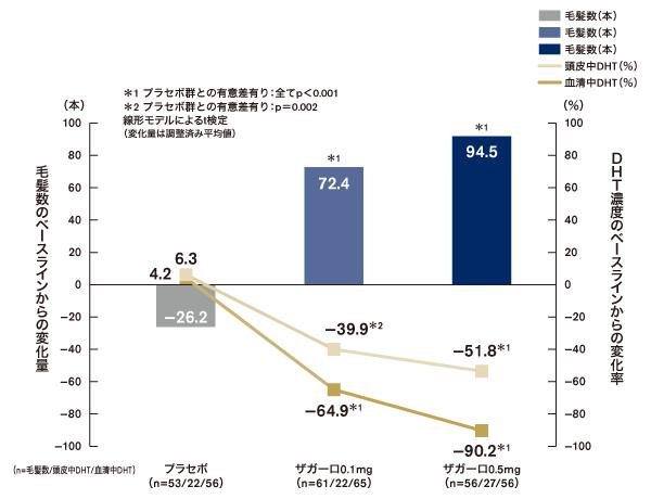 男性型脱毛症患者における血清中DHT濃度のベースラインからの変化率(海外データ)