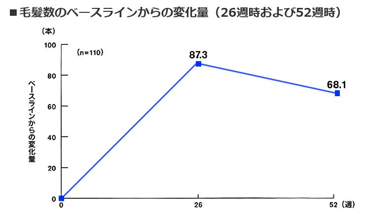 毛髪数の変化量グラフ