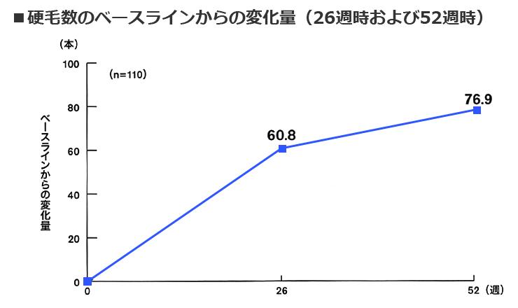 硬毛数の変化量グラフ